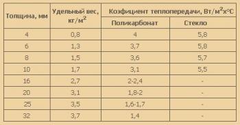 Таблица теплопроводности поликарбоната поможет выбрать нужный вариант для обшивки.