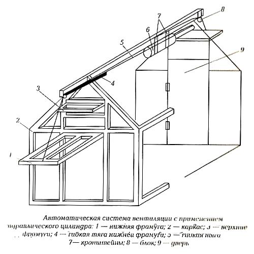 Устройство автоматической вентиляционной форточки.