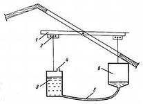 Вариант элементарной гидравлической системы.