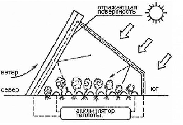 Воздействие солнечных лучей на поверхность
