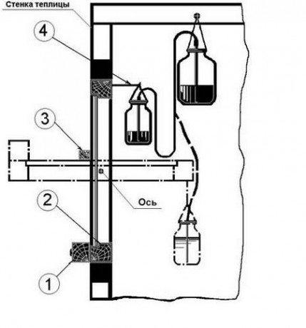 Здесь вы можете увидеть схематичное изображение данной системы, где 1 – отрезок бруса, 2 – фрамуга, 3 – главная ось, 4 – соединение емкости и фрамуги