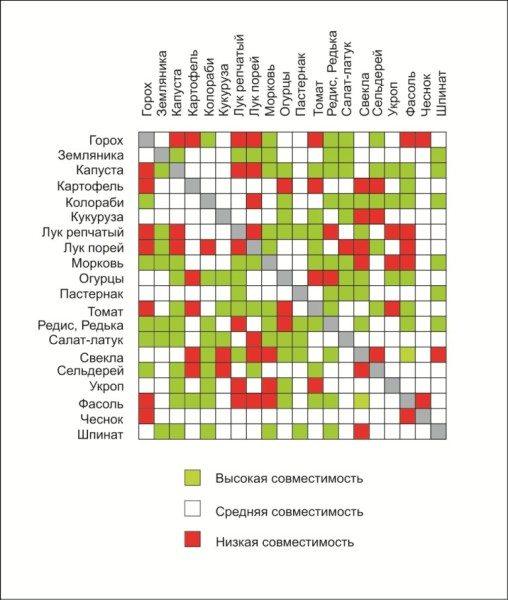 Фото таблицы совместимости.