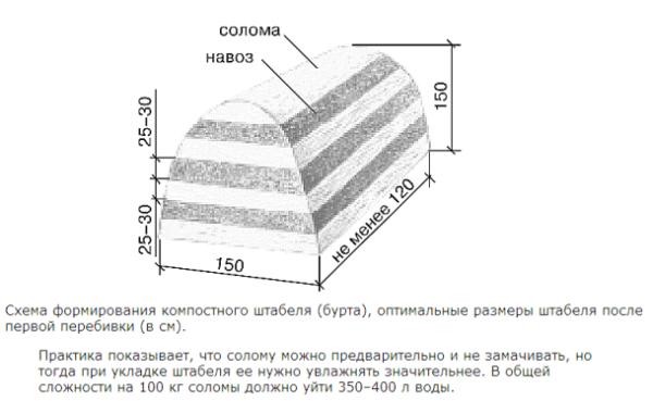 На фото изображена схема укладки компостного штабеля.