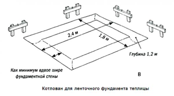 Показана примерная разметка ленточного фундамента.