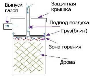 Принципиальная схема устройств верхнего горения.