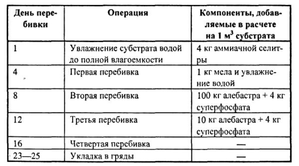 Расписание изготовления компоста по дням.