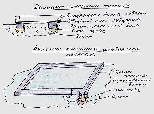 Схематичное изображение основания для теплицы.