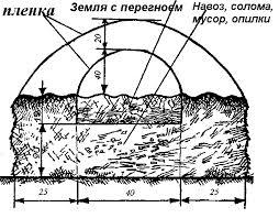 Подготовка земли.