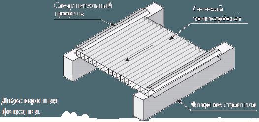 Правильное размещение панелей