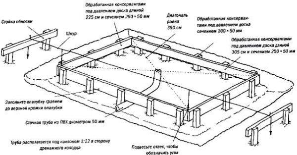 Вариант проекта для создания фундамента под парник