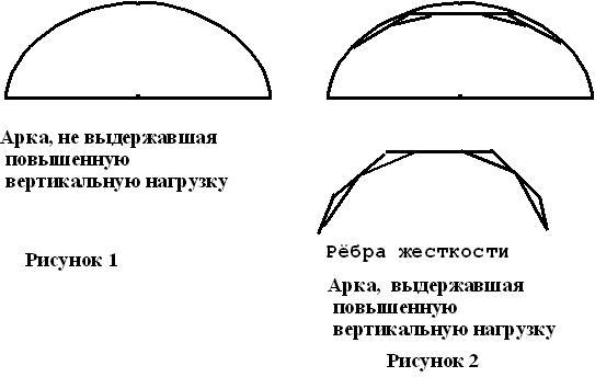 Возможные схемы арок
