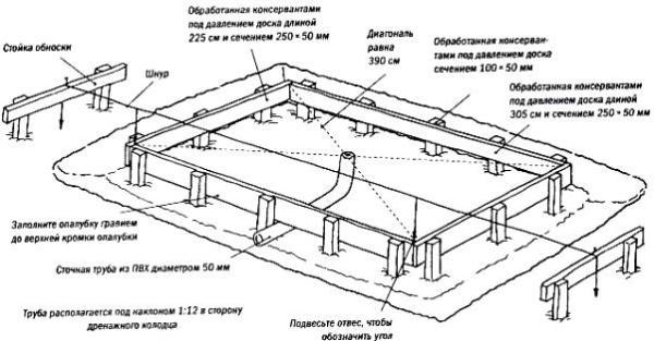 Схема изготовления фундамента с дренажом.