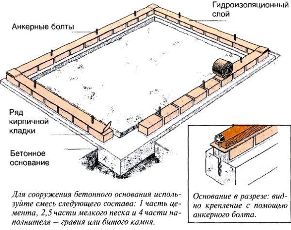 Устройство бетонно-кирпичного фундамента.