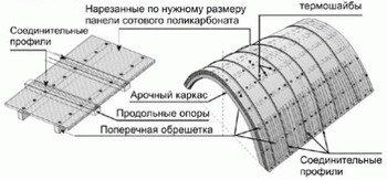 Принципы фиксации листа поликарбоната на поверхности каркаса
