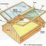 Схема устройства деревянного парника