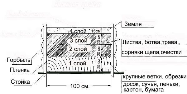 Многослойна закладка биоматериала