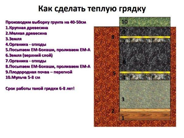 Поясняющая схема слоев
